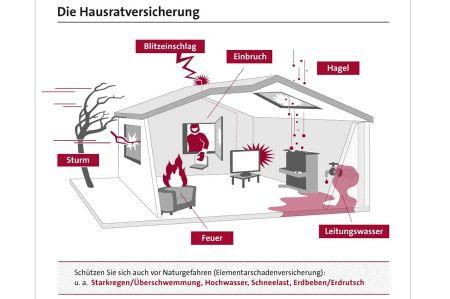hausratversicherung in der t rkei. Black Bedroom Furniture Sets. Home Design Ideas